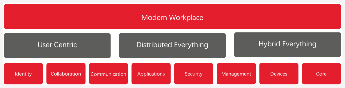 The Modern Workspace: eight technologies that underpin the digital workplace